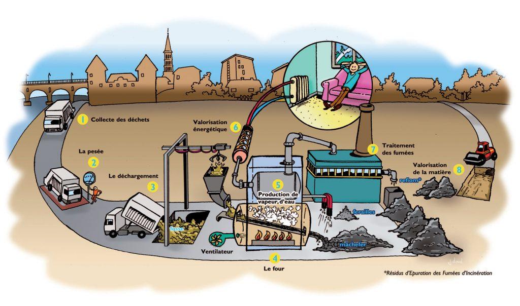 Usine réseau de chaleur