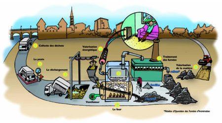 illustr incinerateur_bandeau Web